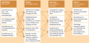 Wirkmodell der Schuldenprävention Aargau–Solothurn