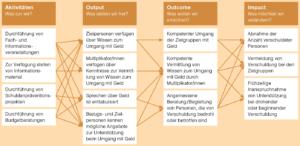 Wirkmodell der Budget- und Schuldenprävention Aargau–Solothurn